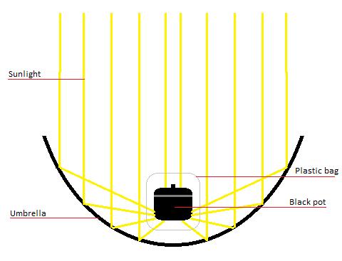 Useful Solar Power Ventilation System George Mayda